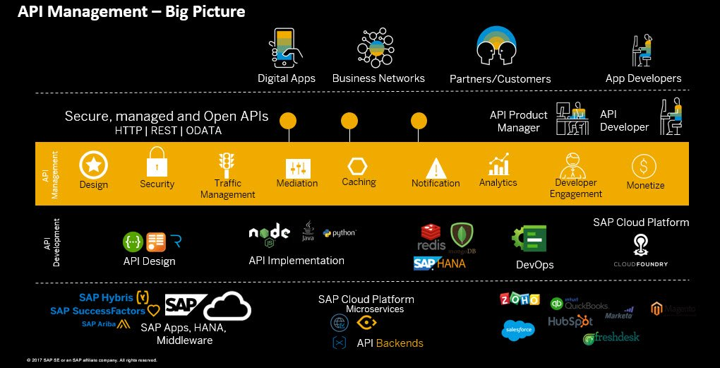 SAP Cloud Platform on Twitter: