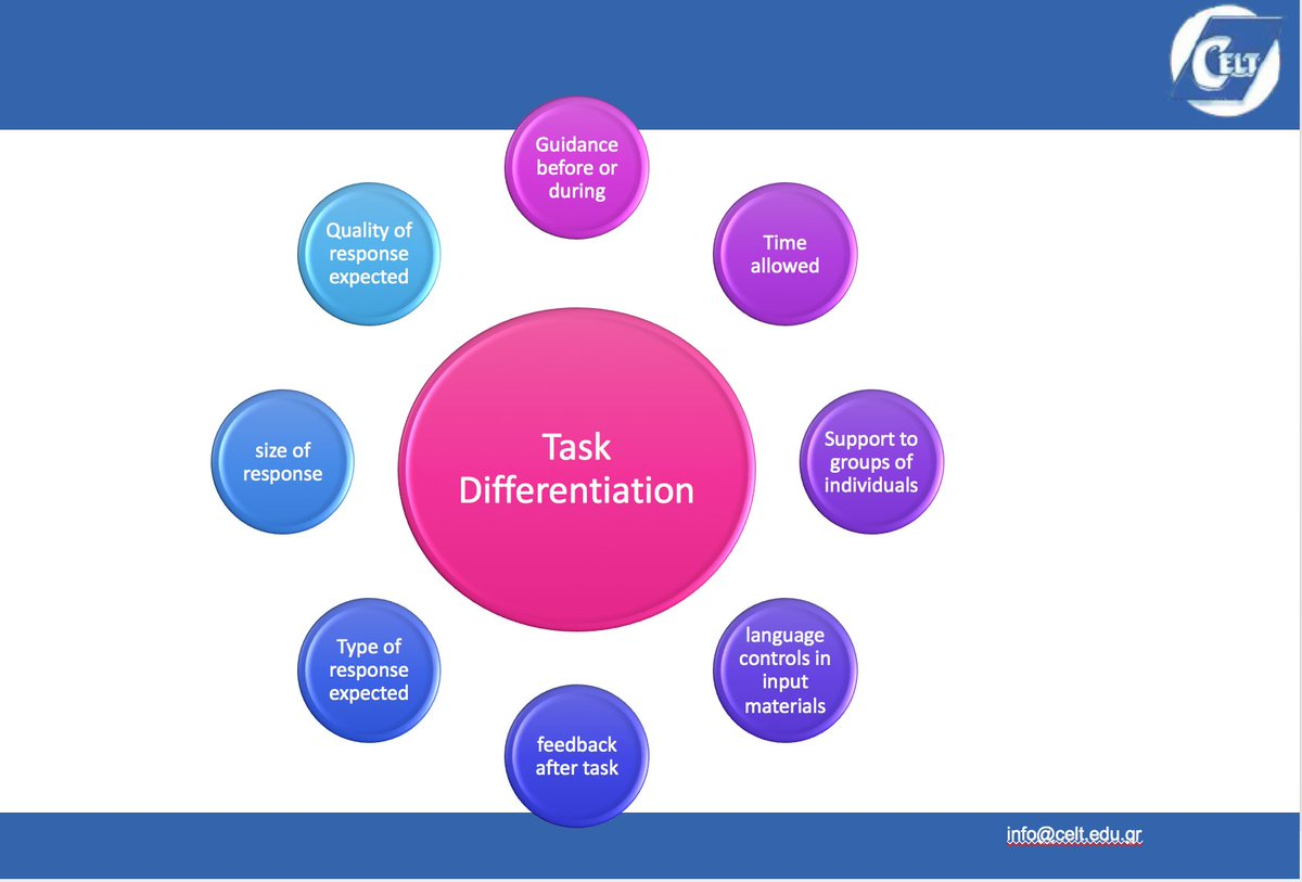 From a recent webinar on the topic - how to do task differentiation without killing yourself `#ELtchat https://t.co/pfdwHeONKo