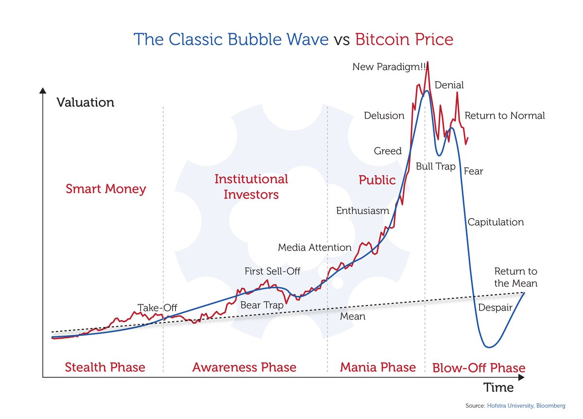 El bitcoin pierde la mitad de su valor en apenas un mes DTwkhO9UMAEGwj9
