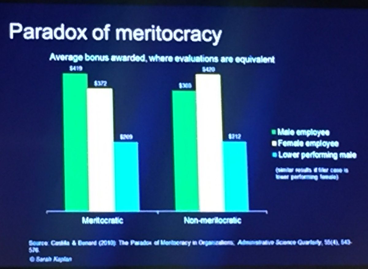 Evaluated Using A Meritocratic Framework Effect Reversed In Non Setting Could The Idea Of Meritocracy Let Our Biases Roam Free