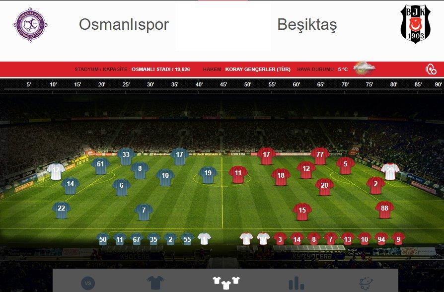 Osmanlıspor-Beşiktaş maçında 3. gol! htt...