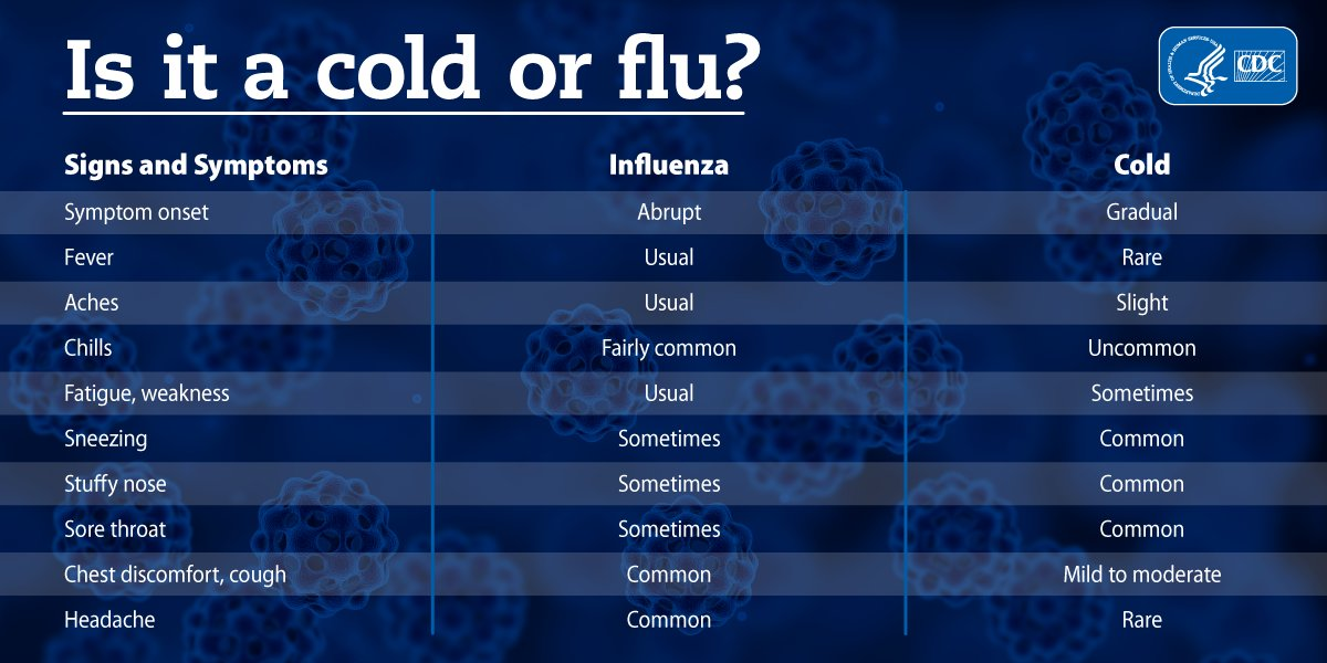 Is it a cold or #flu? Both are respiratory illnesses, but are caused by different viruses that can be found by lab tests. Learn some of the differences between cold and flu.  https://t.co/GX6XcdEVqS