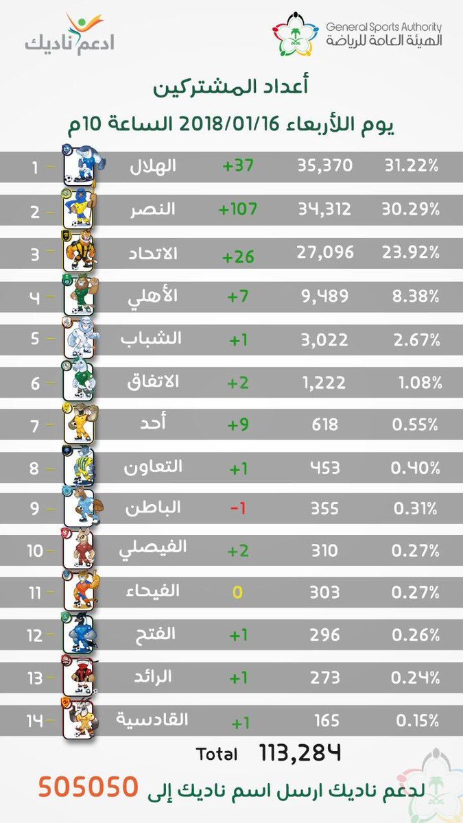 RT @sffrlm: #جمهور_النصر_قدها 💪🏼💛💙 .. أنتم فعلاً قدها .. مكانكم دائماً القمة https://t.co/K0goQEXqgQ
