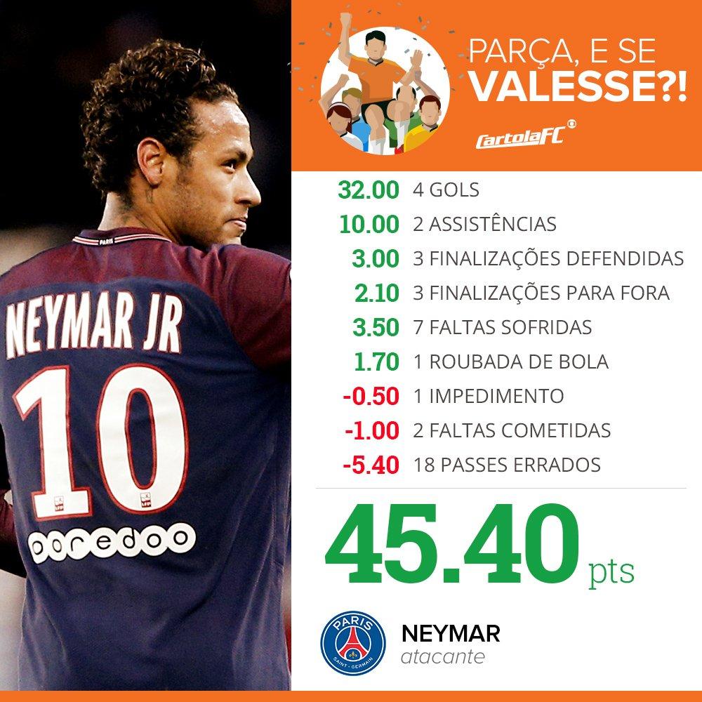 ⚽🎩Neymar acabou com o jogo no Francês 🇫🇷, contra o Dijon, na vitória do PSG por 8 a 0. Marcou 4, deu 2 assistências, sofreu 7 faltas. E logo vem a pergunta: quanto ele faria no @cartolafc? Seria recorde da história do game: 45,40.  Que saudade do Neymar no Cartola! 💔⚽🎩