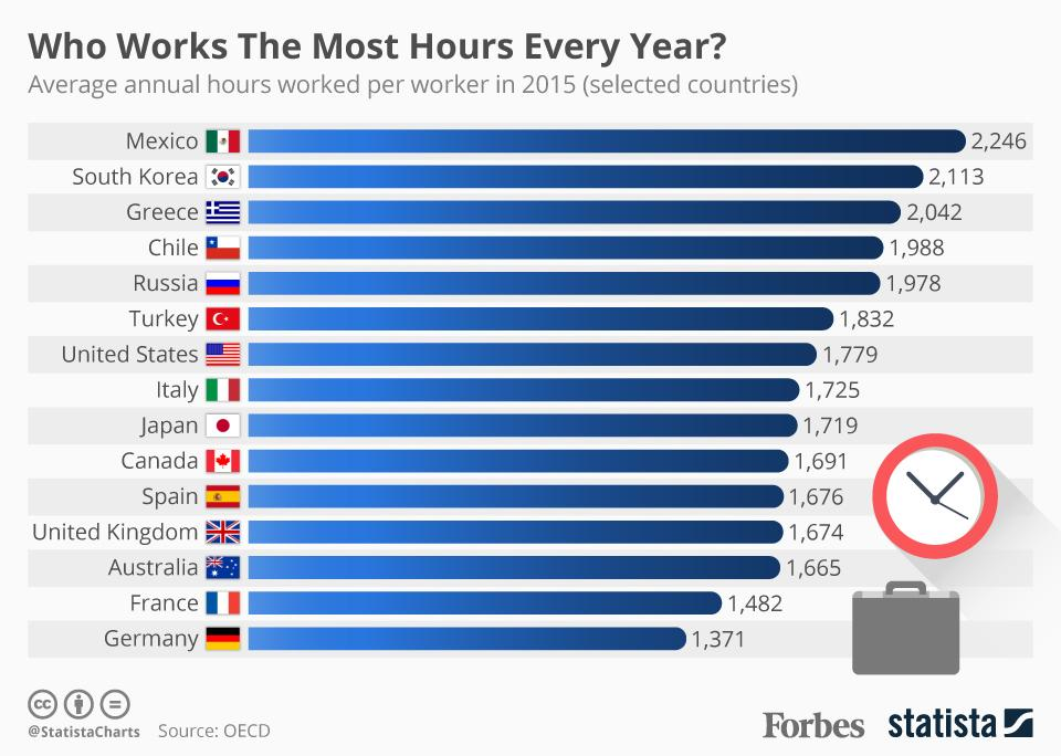RT @Forbes: These are the countries working the most hours per year: https://t.co/wriILmhefq https://t.co/Y6ZdNBvjab