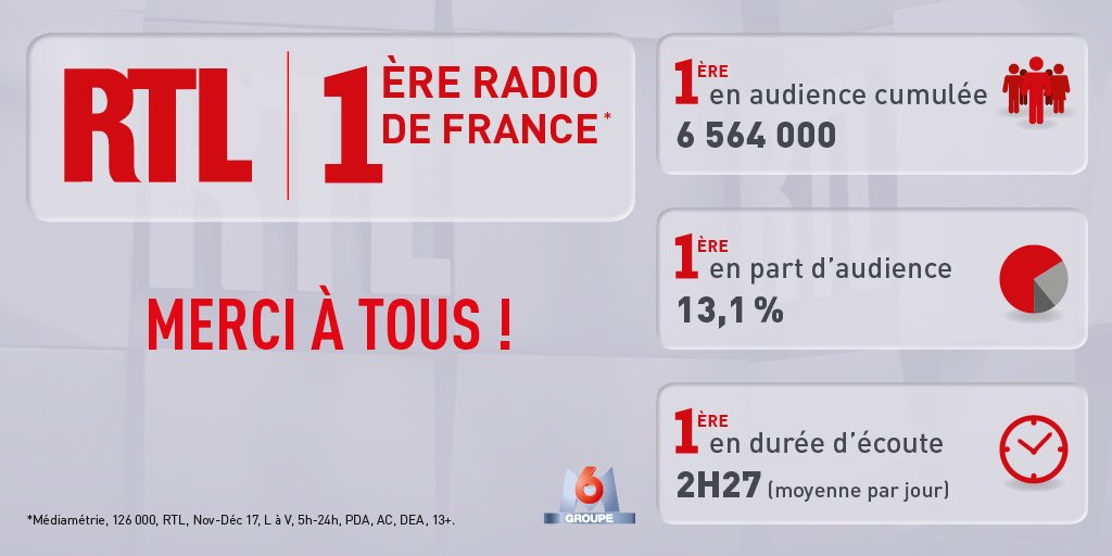 #AudiencesRadio - RTL est toujours premi...