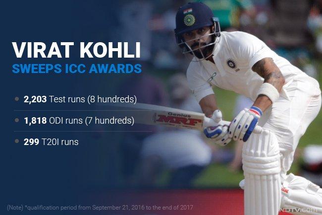 .@imVkohli is ICC Cricketer of the Year,...