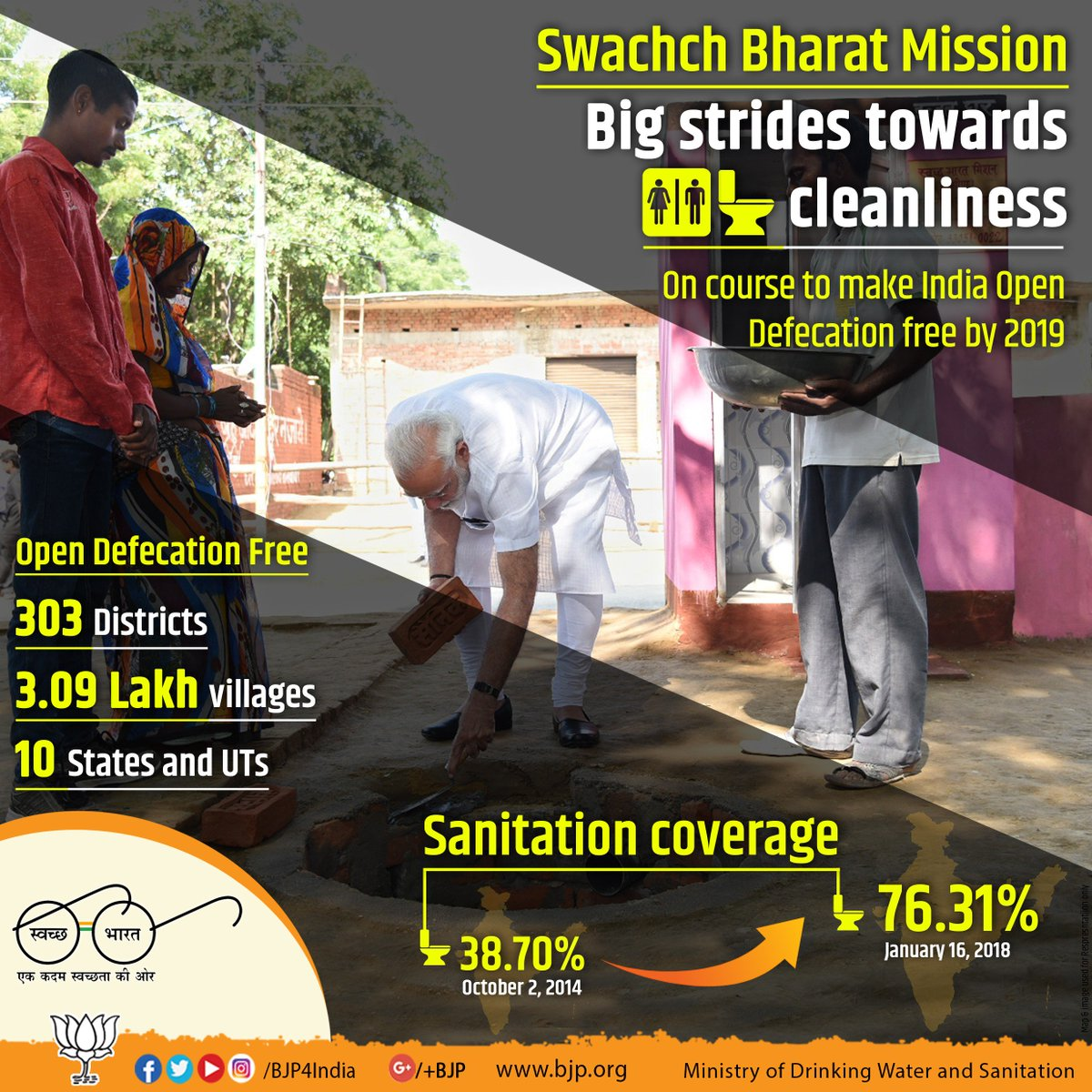 Big strides towards cleanliness : 10 states and UTs have been declared as Open Defecation Free covering 3.09 lakh villages under Swachh Bharat Mission.