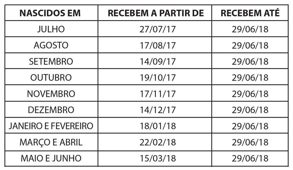 Calendário PIS-Pasep 2017-2018: começa pagamento para nascidos em janeiro e fevereiro https://t.co/i2jos1b4dR #G1