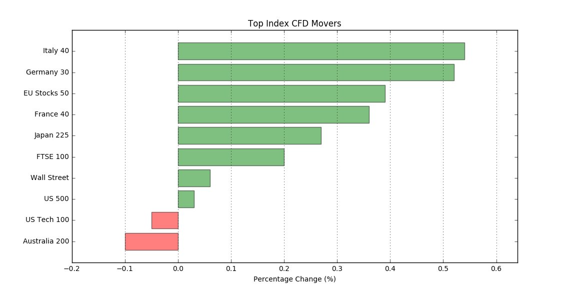 Best/worst performers -  Indices today:  Italy 40: 0.5%  Germany 30: 0.5%  US Tech 100: -0.1%  Australia 200: -0.1%