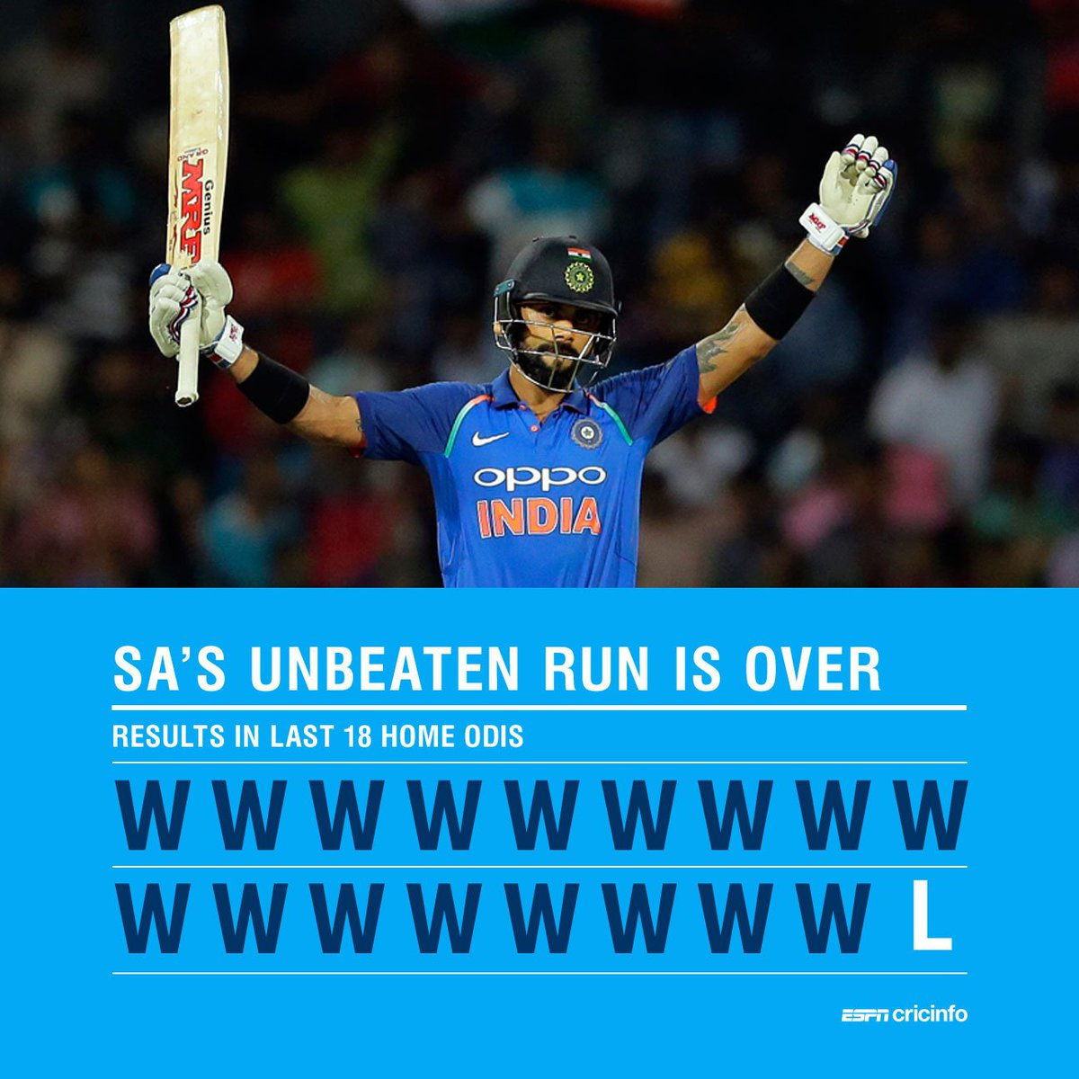 South Africa won 17 home ODIs in a row. Then they came up against Virat Kohli!  https://t.co/GeevxaHyL8