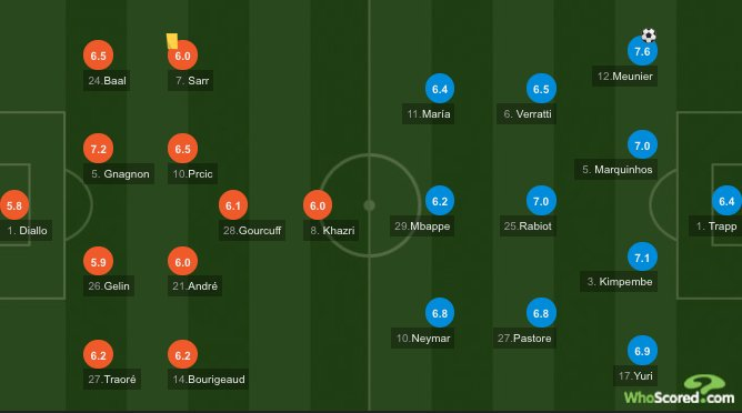 Whoscored Com On Twitter Rennes 2 3 Paris Saint Germain Ft Psg Cling On To Their First Leg Advantage After Kylian Mbappe Was Shown The First Red Card Of His Professional Career Https T Co Yjisyewucb