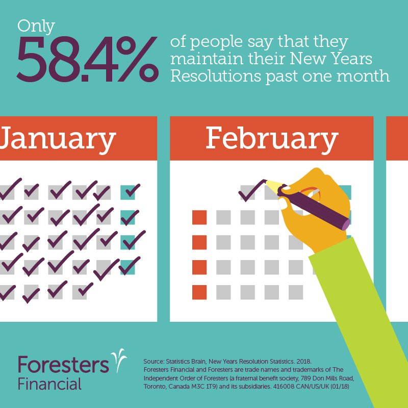 Foresters Financial On Twitter Have You Kept Up With Your New Year S Resolutions For This Year 2018 Goals Resolutions