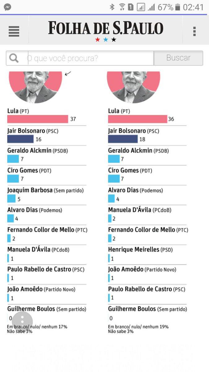 Perseguido pelo Judiciário e pela Globo, Lula tem quase 40% dos votos em novo DataFolha.  Candidatos do golpe, Alckmin/Huck/Meirelles patinam atrás de Bolsonaro. Sem Lula, Ciro (PDT)  cresce e fica à frente de tucanos.