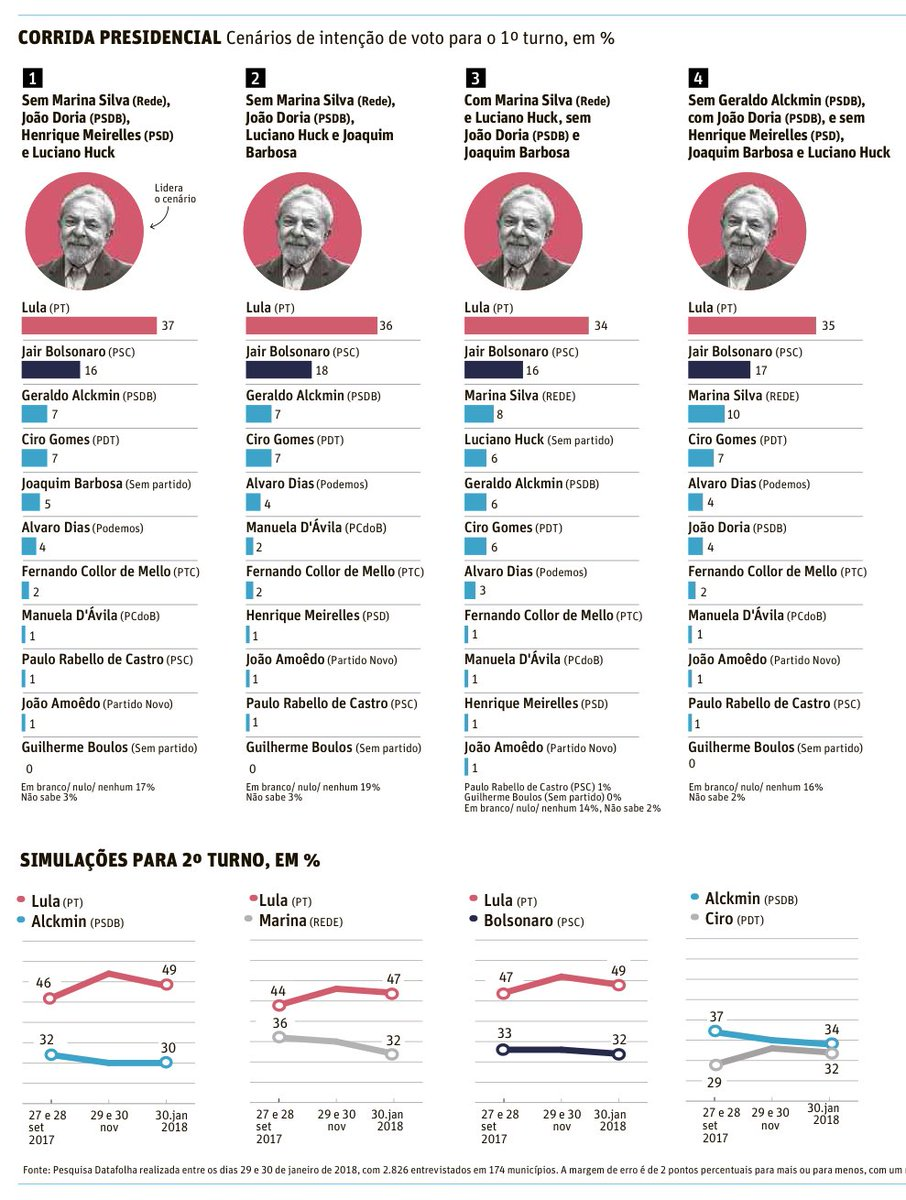 Corrida presidencial: mesmo após condenação pelo TRF4, DataFolha projeta o ex-presidente Lula à frente (37%).   Disputam o 2º lugar: Bolsonaro, parou de crescer e começa a oscilar negativamente (18%); Marina Silva (13%); Ciro Gomes (10%); Alckmin (8%); Huck (8%)