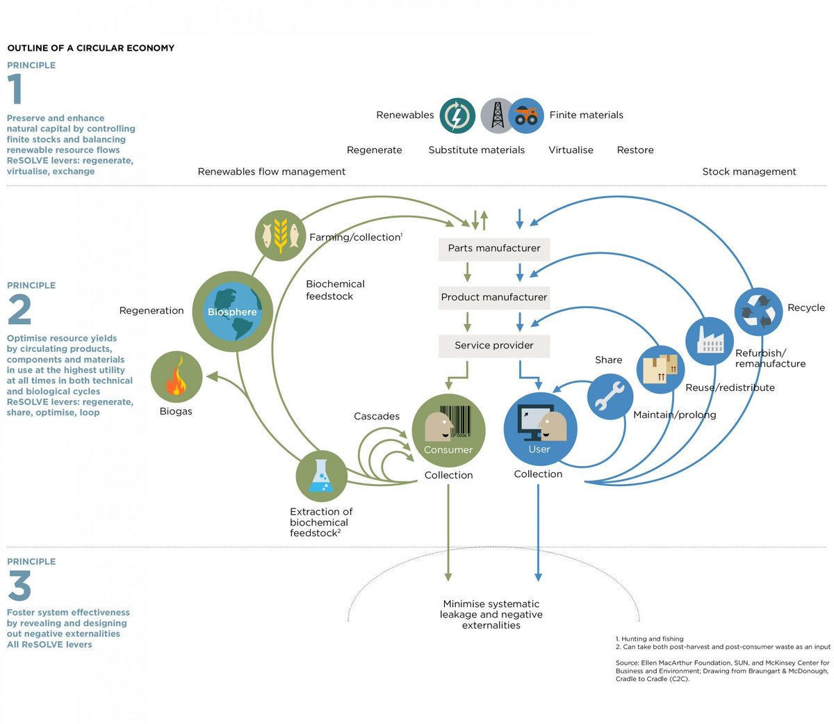 Ellen Macarthur Fdn On Twitter What Is The Circulareconomy Free Download Ex Series Wiring Diagram Explore A Model That Distinguishes Between Technical And Biological In Our Butterfly Https Tco Rilprtiv3j Cy01pny0a3