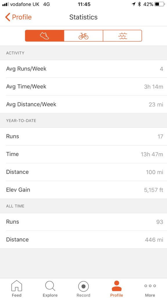 I've ran exactly 100 miles this month which I'm very proud of!  To put that in perspective in the whole of 2017 I ran 346 miles.  My goal for 2018 is to run 750 miles, complete 12 challenges #IMOAC, raise money for @RMCHcharity and to enjoy myself!  😀 💚🏃‍♂️#IMOAC #UKRunChat
