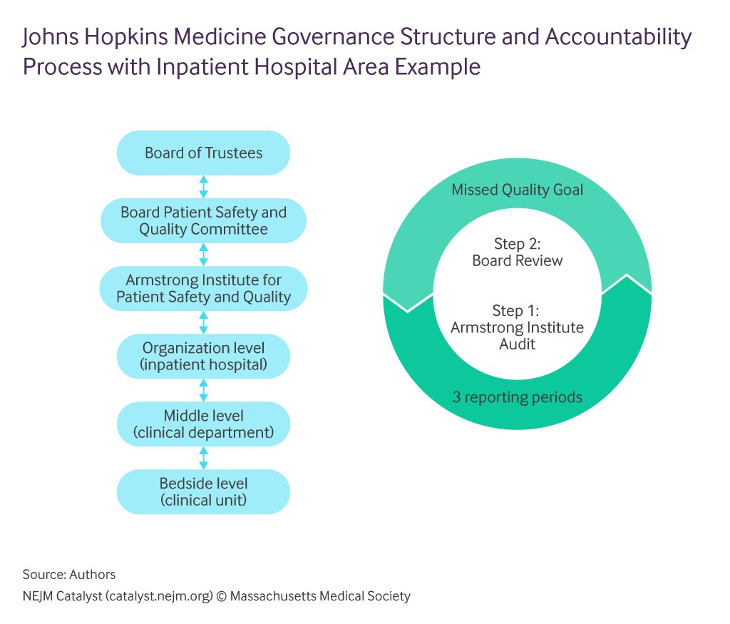 importance of accountability in health care Clinicians and the organizations they work for are responsible for providing safe, high-quality care this commentary describes why nurses should hold themselves accountable for being patient advocates, following best practices, communicating effectively, and ensuring care continuity.
