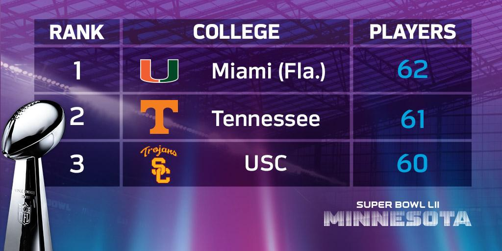 Colleges with most alumni in Super Bowl since AFL-NFL merger (1970)  1. @CanesFootball, 62 2. @Vol_Football, 61 3. @USC_Athletics, 60 4t. @FSU_Football, 54 4t.@UMichFootball , 54 4t.@HuskerFBNation , 54  FULL:https://t.co/wkAQXxBrY5
