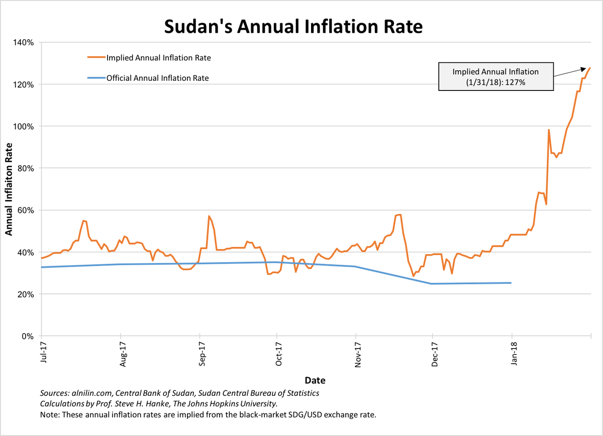 Prof steve hanke on twitter sudans inflation rate reaches a steve hanke on twitter sudans inflation rate reaches a new record high of 127 pooptronica Choice Image