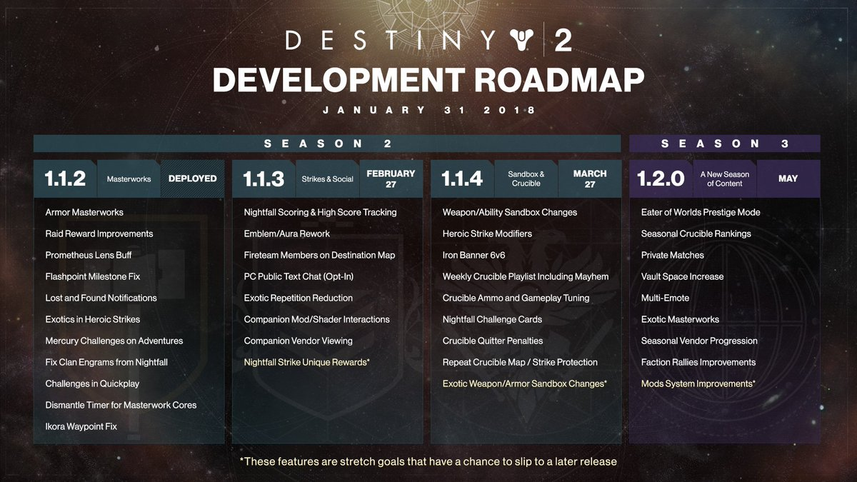 roadmap of what else you can expect to see in destiny 2 in the near future visit our blog for developer commentary