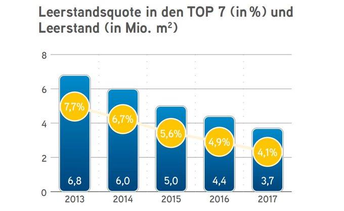 Immer weniger verfügbare Flächen auf dem deutschen Büromarkt<br>Besonders schwierig gestaltet sich die Bürosuche in #Berlin, #München und #Stuttgart. Alle aktuellen Zahlen für Bürovermietung und Investment in den Top-7-Bürohochburgen bietet unser City Survey:  t.co/2Z6bW18FLU