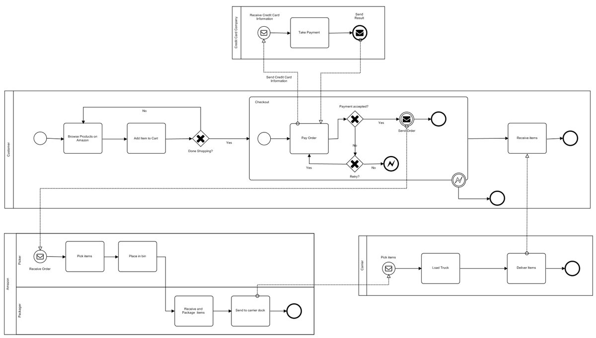 Caseagile caseagilellc twitter and publish bpmn diagrams caseagile business process management and enterprise architecture pooptronica Image collections