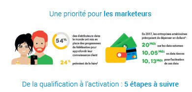 #AudienceNow #Bonus #Infographie >>> De la qualification à l'activation en 5 étapes !