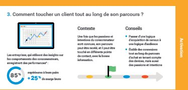 #AudienceNow #Bonus #Infographie >>> En avant pour l'activation !