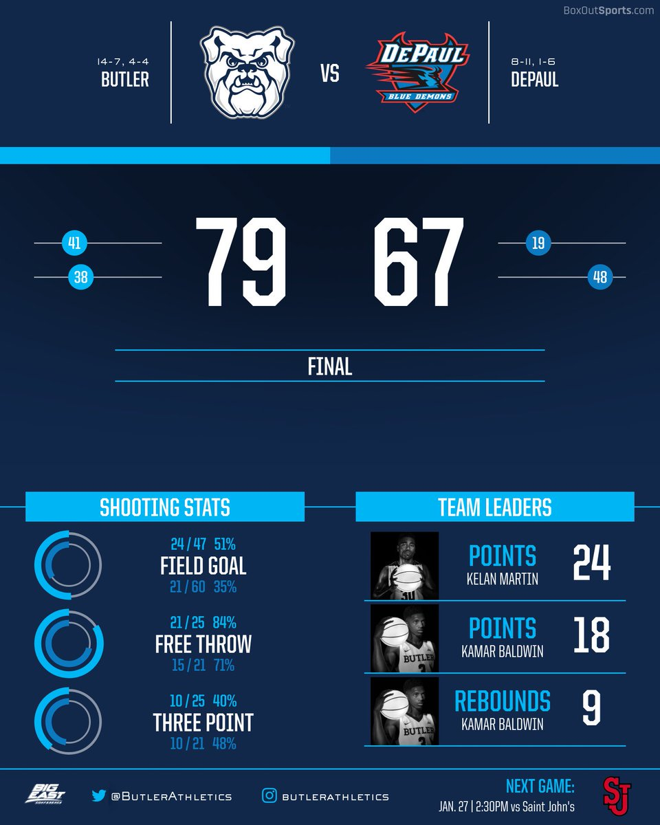 The final numbers from Wintrust Arena #G...