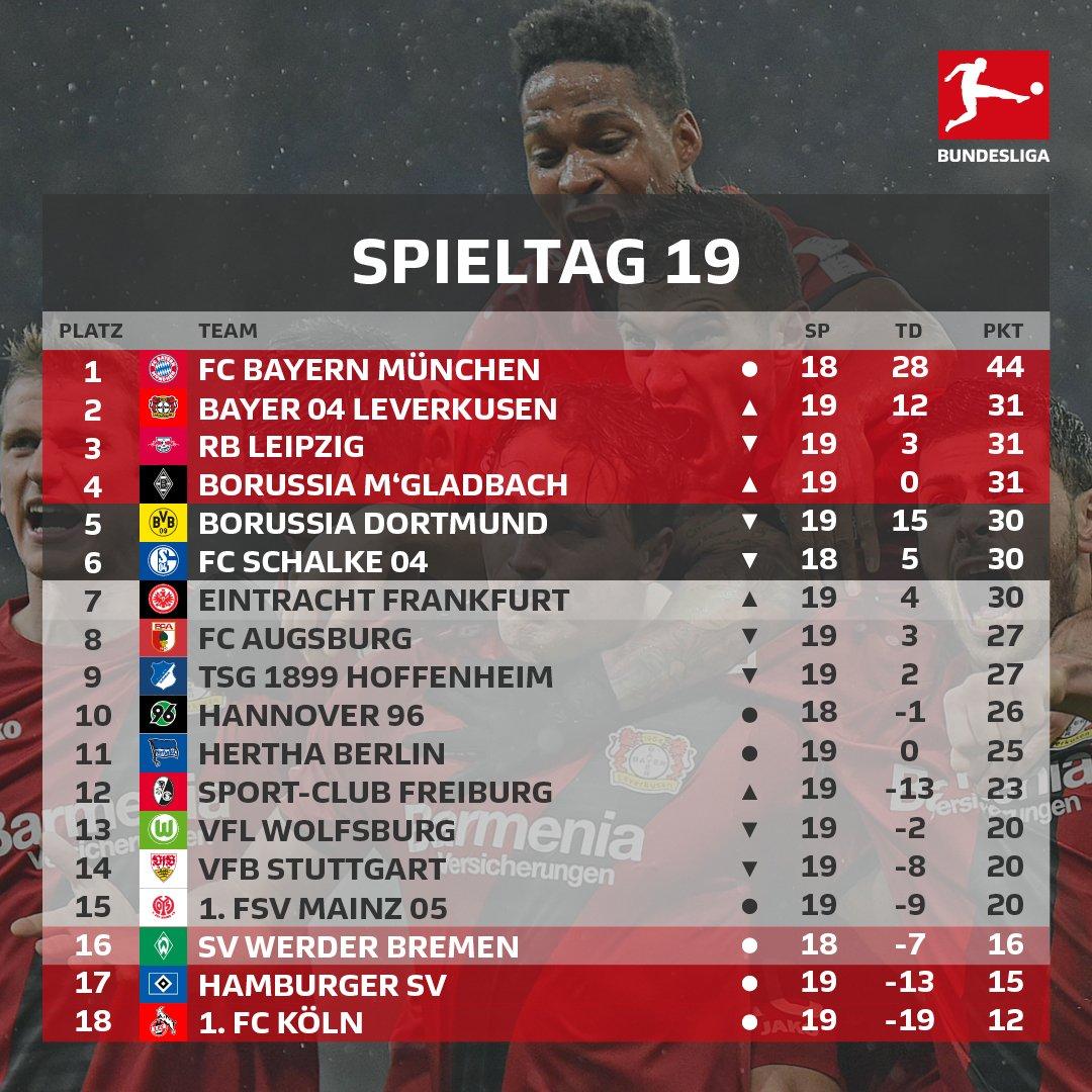 Die #Bundesliga-Tabelle im Überblick 👀⬇️ https://t.co/4RW20HD83l