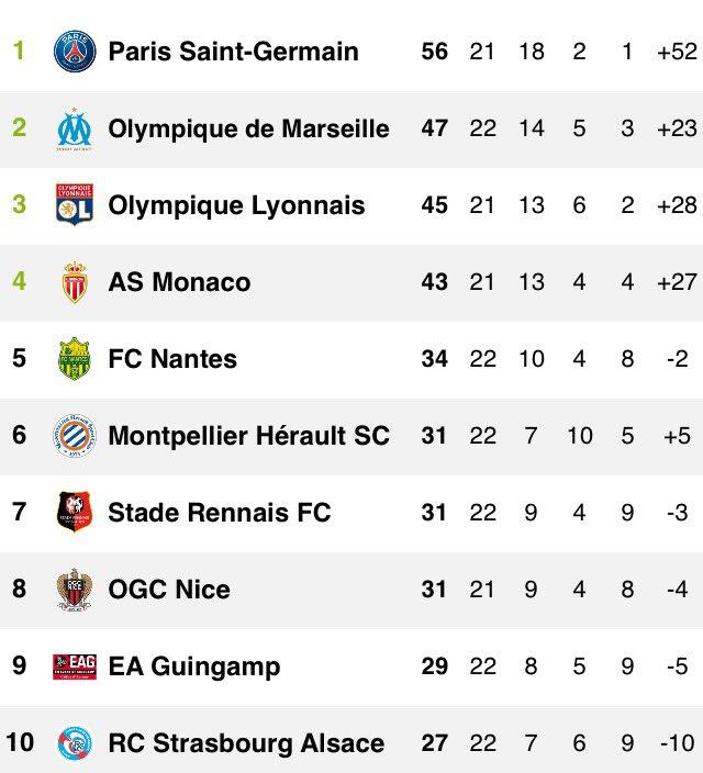 Allez petit coup d'œil au classement provisoire de cette 22ème journée de @Ligue1 ... Le  est 6️⃣è#MHSCme ! 😍😍