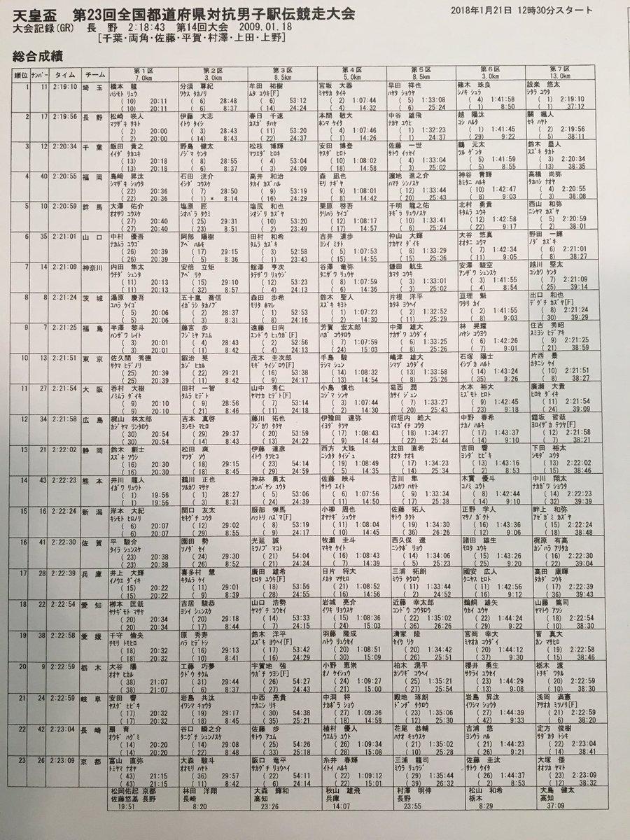 【#全国男子駅伝】 総合成績です❗️寒い中たくさんの温かい応援、ありがとうござい...
