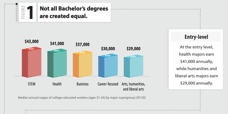 "value of a bachelors degree There seems to exist a phenomenon i call ""degree inflation"" try getting a job today with just a high-school diploma in my youth, it was no problem."
