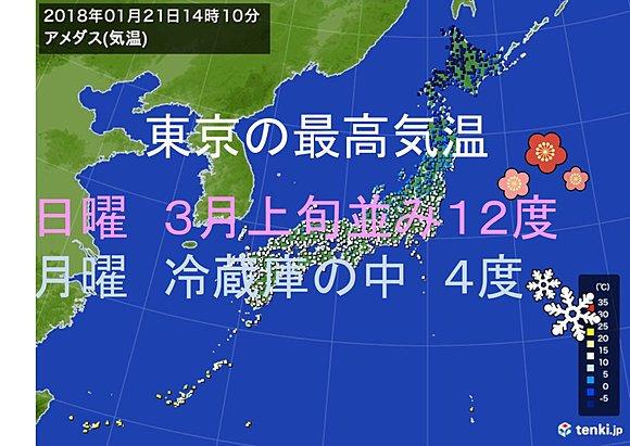 【防寒対策を】関東は冷蔵庫の中のような寒さに…22日は全国的に大雪の恐れ https://t.co/xC2qhRS2cE  月曜の東京の最高気温は4度の予想。冷蔵庫の中のような凍える寒さとなり、今シーズン一番の冷え込みとなりそうです。