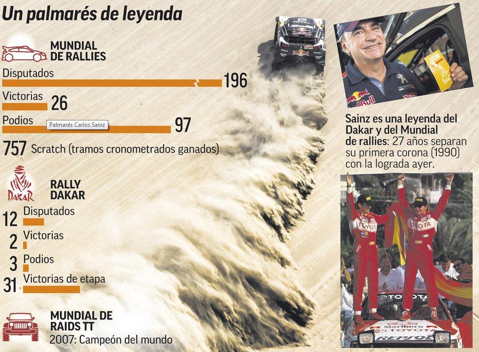 Sainz, ganar a los 55. https://t.co/dqZ8uHeYrE #Dakar2018