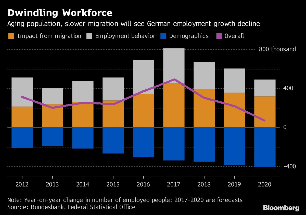 Germany asks whether its economic boom n...