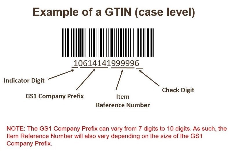 gs1 company Gs1 singapore - the only organisation in singapore authorized to issue gs1 bar code number welcome to gs1 singapore the global language of business.