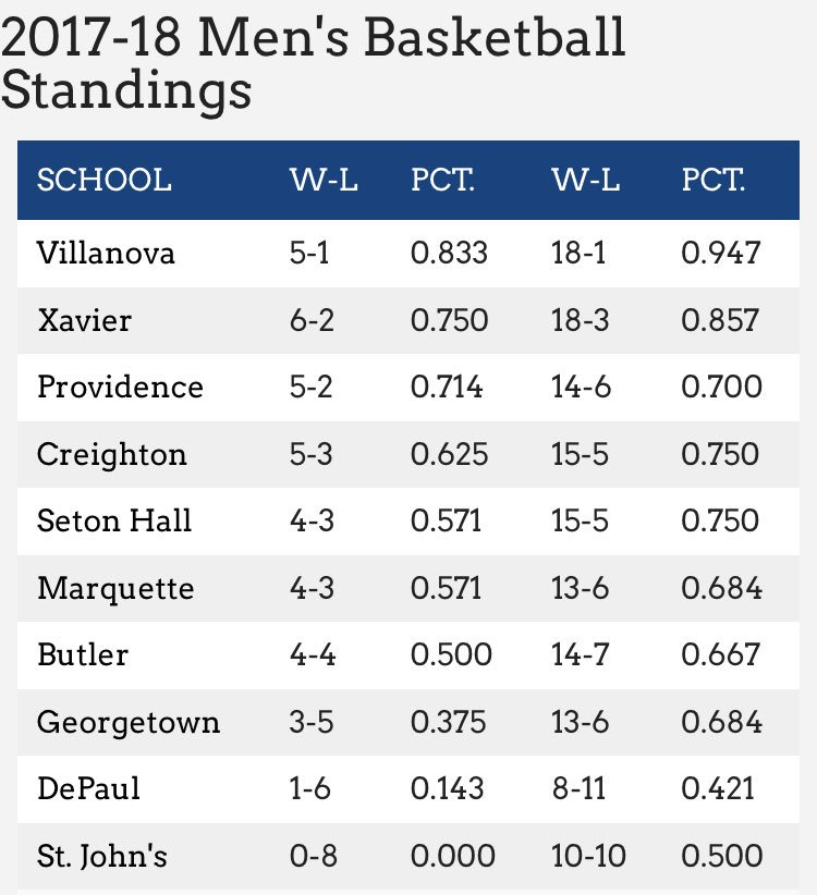 Here's the updated @BIGEASTMBB Standings...