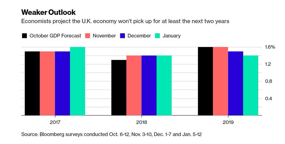 Britain's economy 'won't pick up for at...