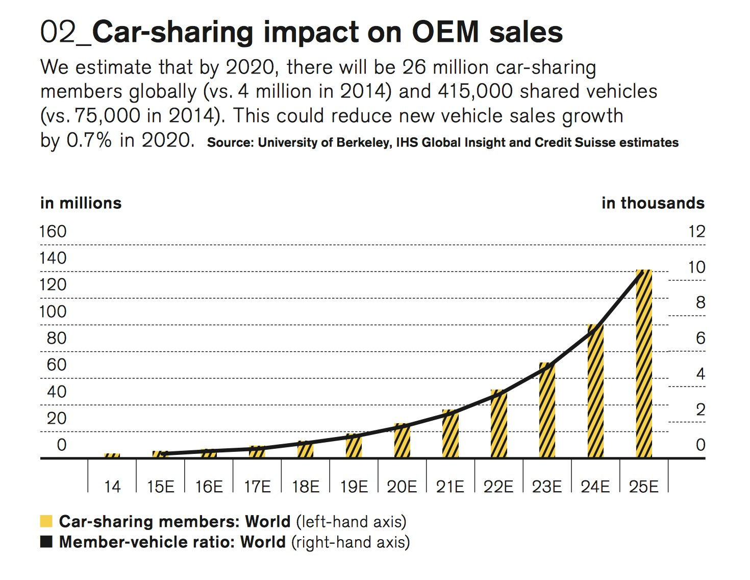26 million car-sharing members globally by 2020 (4m in 2014) and 415,000 shared vehicles (vs 75,000 in 2014). Impact on new cars sales by 0.7%