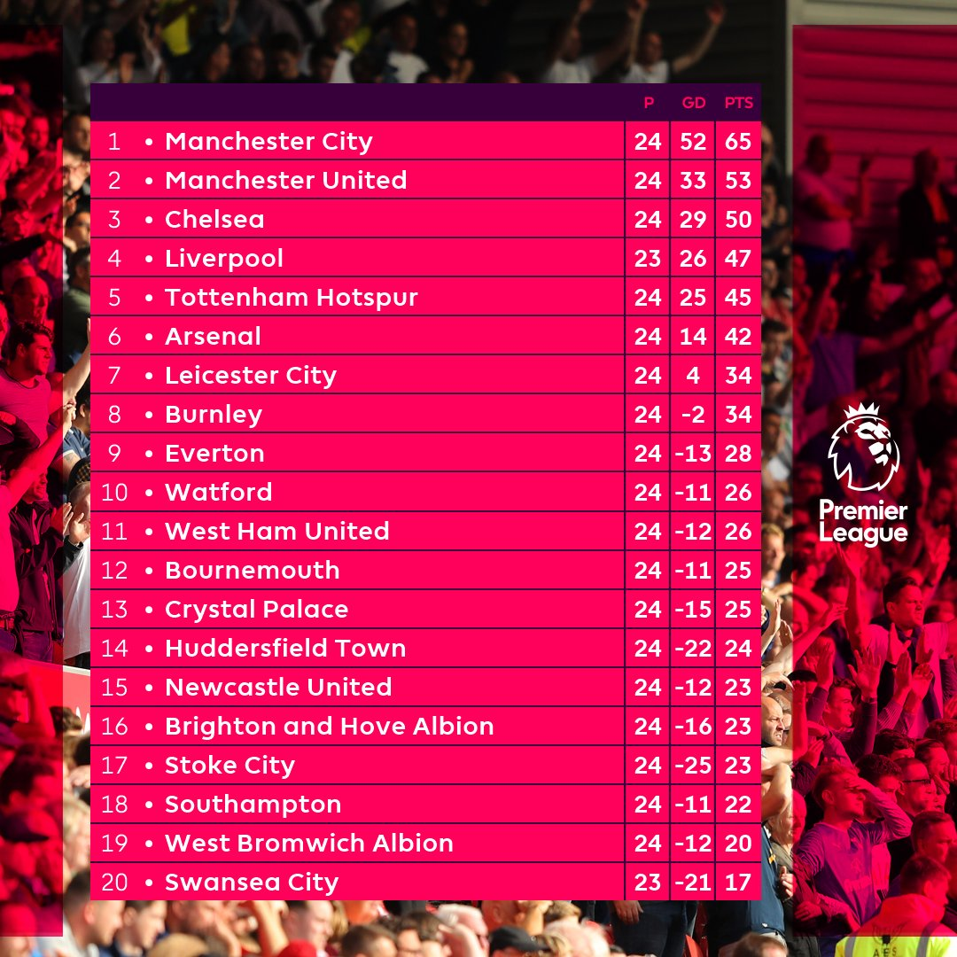 How they stack up ahead of Matchweek 24's final act: @SwansOfficial v @LFC...  #SWALIV
