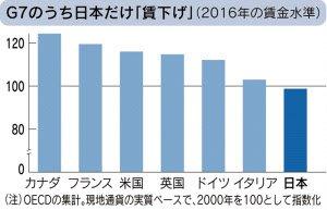 日本の賃金、世界に見劣り 国際競争力を左右(賃金再考):日本経済新聞 https://t.co/yteHHM31hz