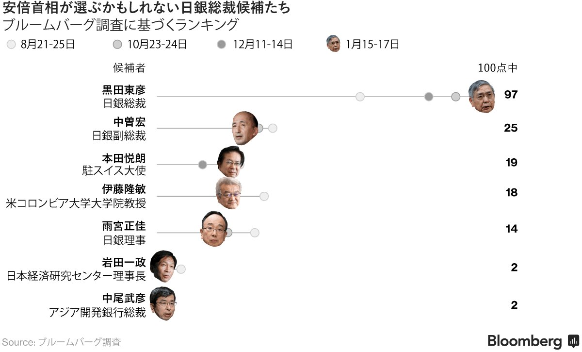 黒田総裁が引き続き本命、退任なら円高・株安-次期総裁予想調査 https://t.co/1JlXjxaJwJ