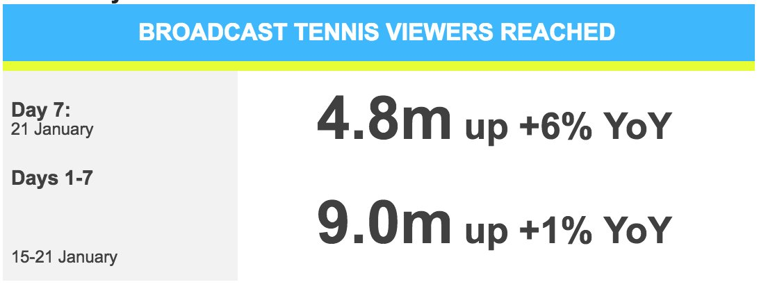 #TVratings Sunday #AusOpen Day 7 #7Tennis