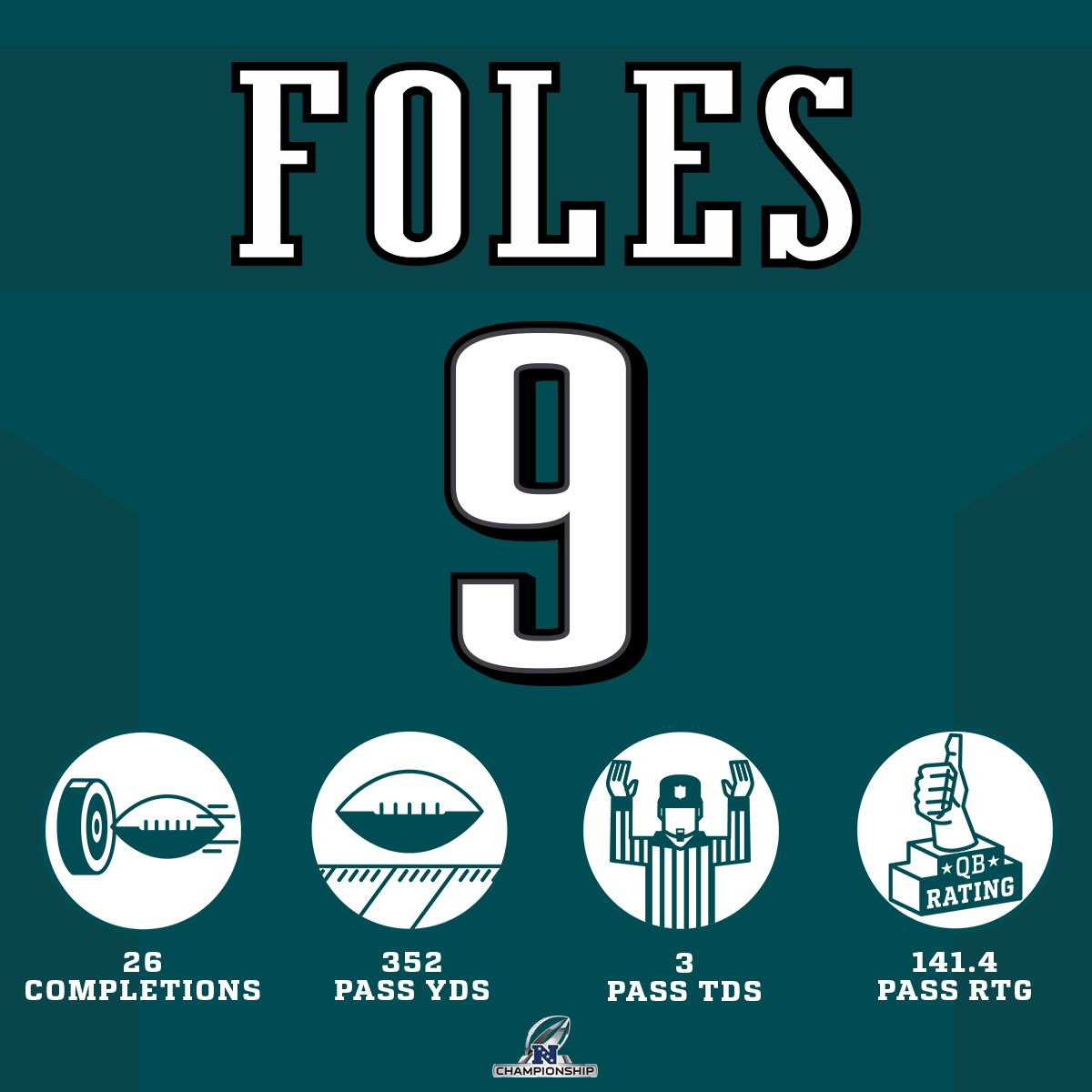 Nick Foles put on a show! #HaveADay #FlyEaglesFly https://t.co/Chc647iGoo