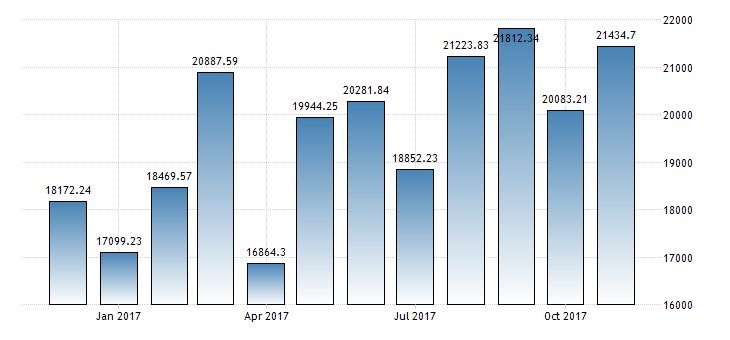 #Thailand Exports year-on-year at 8.6%  https://t.co/NqO44c9myH