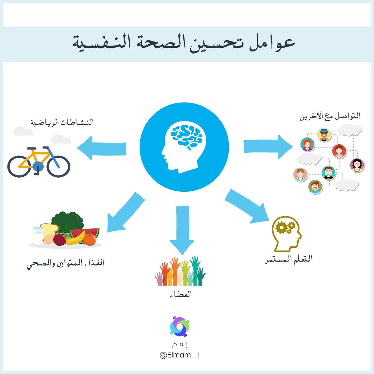 مبادرة إلمام Sur Twitter عوامل تحسين الصحة النفسية