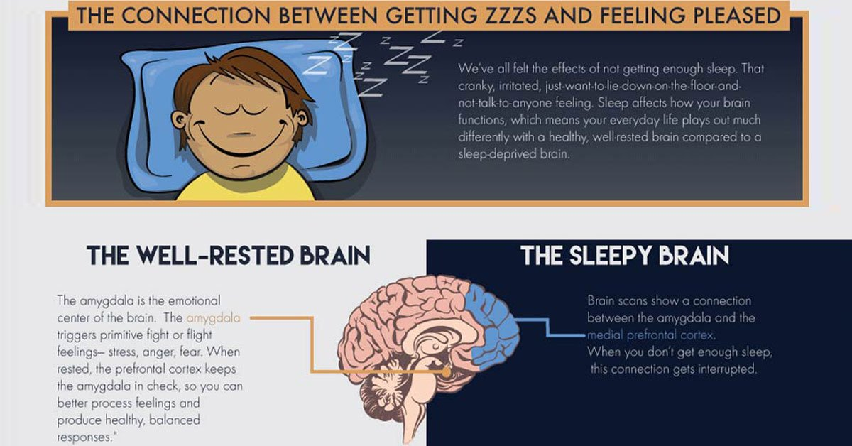 RT #Sleep is extremely important to our physical and mental #health, it allows our body to relax and repair ➡ https://t.co/2d0aKvltSd https://t.co/evAa7cP02N  #well