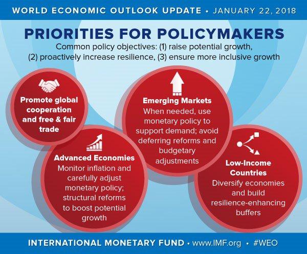 objectives of imf international monetary fund